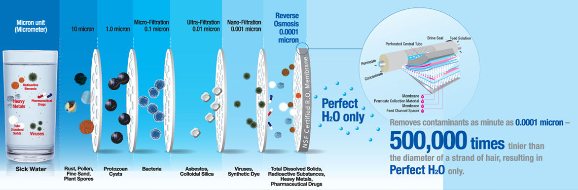 reverse osmosis filtration chart by particle size